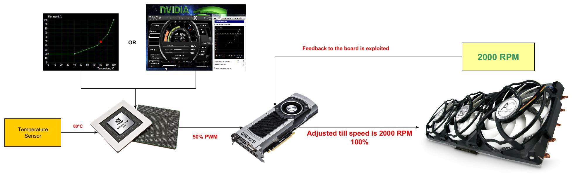 Nvidia mode